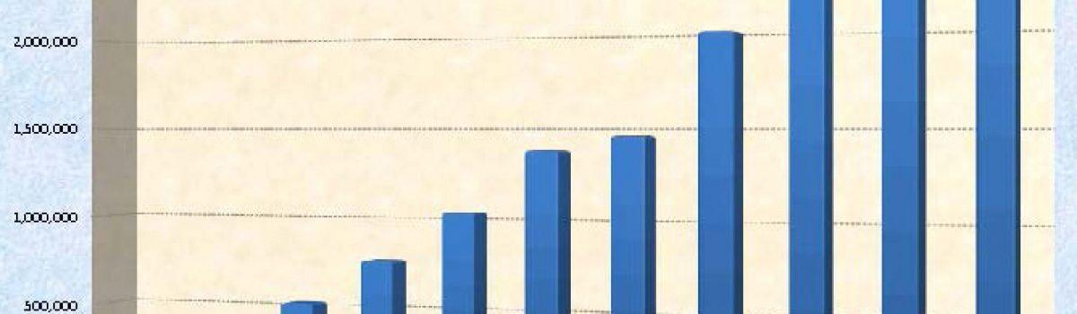 Cumulative lending graph